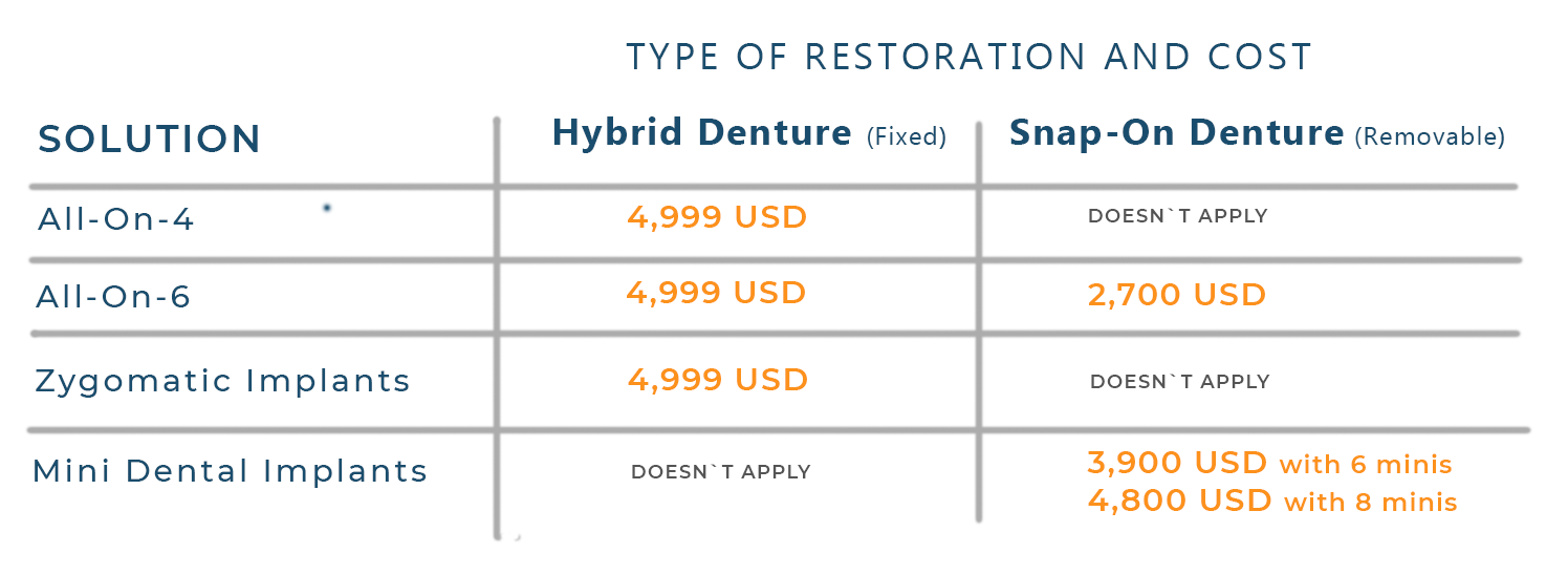 The table expains the type and cost of restoration for the mini-implants, zygomatic, All On Four and All On 6
